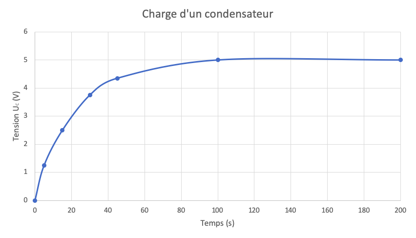 charge_condensateur