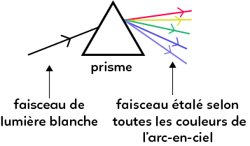 PC_Dispersion_et_refraction_de_la_lumiere