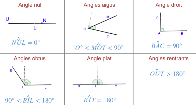 angles-vocabulaire-6e