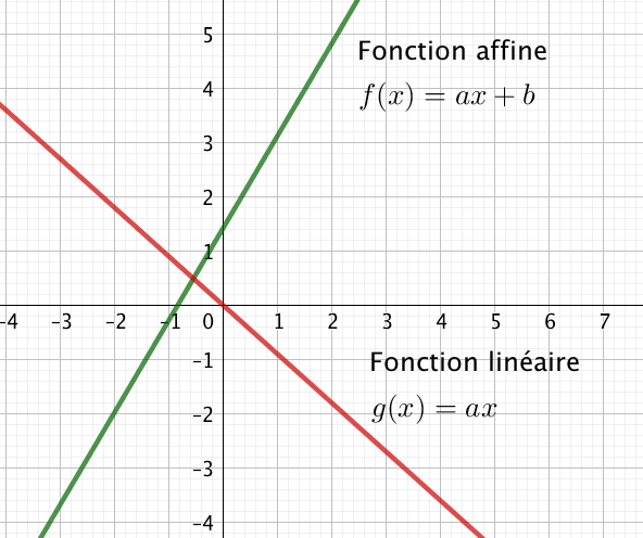 fonctions-affines-lineaires