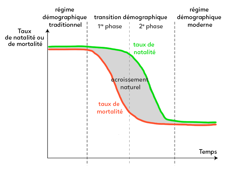 transition-demographique